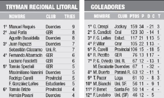 Goleadores y tryman Regional del litoral 15-6