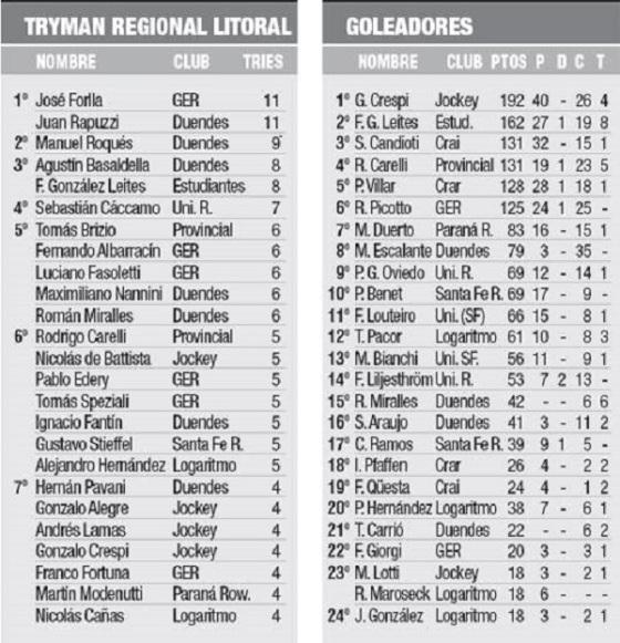 tabla de goleadores TRL 13-07