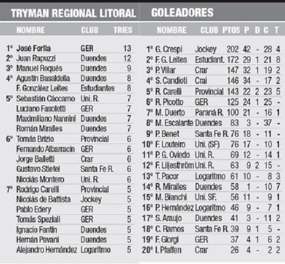 tabla de goleadores TRL 20-07