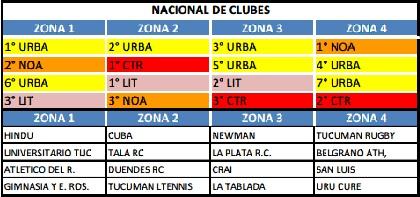 grupos Nacional